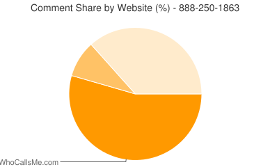 Comment Share 888-250-1863